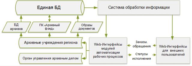 Комплексная система автоматизации архивной деятельности