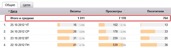 Средние показатели посещаемости сайта за октябрь 2012