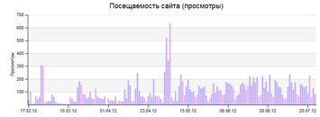 Проект «Web-архив». Итоги пяти месяцев.
