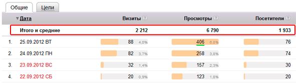 Средние показатели посещаемости сайта за сентябрь 2012