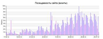 Статистика визитов