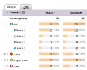 Детальная статистика просмотра сайта http://www.aiteh.ru/ в разных браузерах