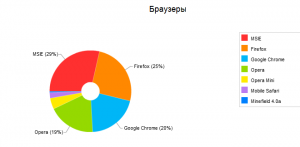Статистика просмотра сайта http://www.aiteh.ru/ в разных браузерах