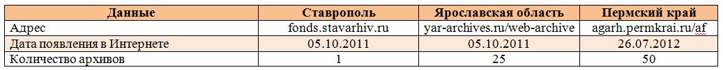 Проекты на основе ИПС «Web–архив»: результаты внедрения
