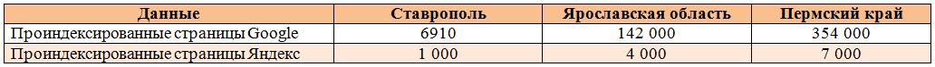 Проекты на основе ИПС Web-архив: количество проиндексированных страниц