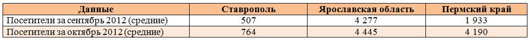 Проекты на основе ИПС Web-архив: среднее к-во посетителей