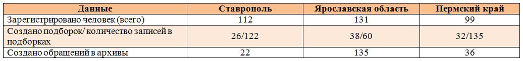 Проекты на основе ИПС Web-архив: статистика