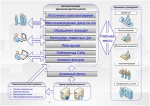 Эффективная организация работы в архивных учреждениях с помощью информационных технологий