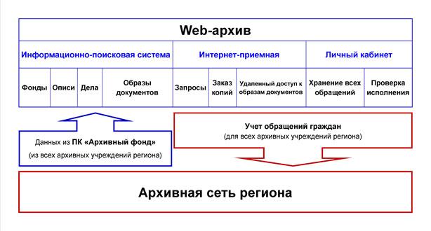 Региональное решение для автоматизации  удаленного взаимодействия с гражданами