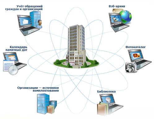Архивные информационные технологии